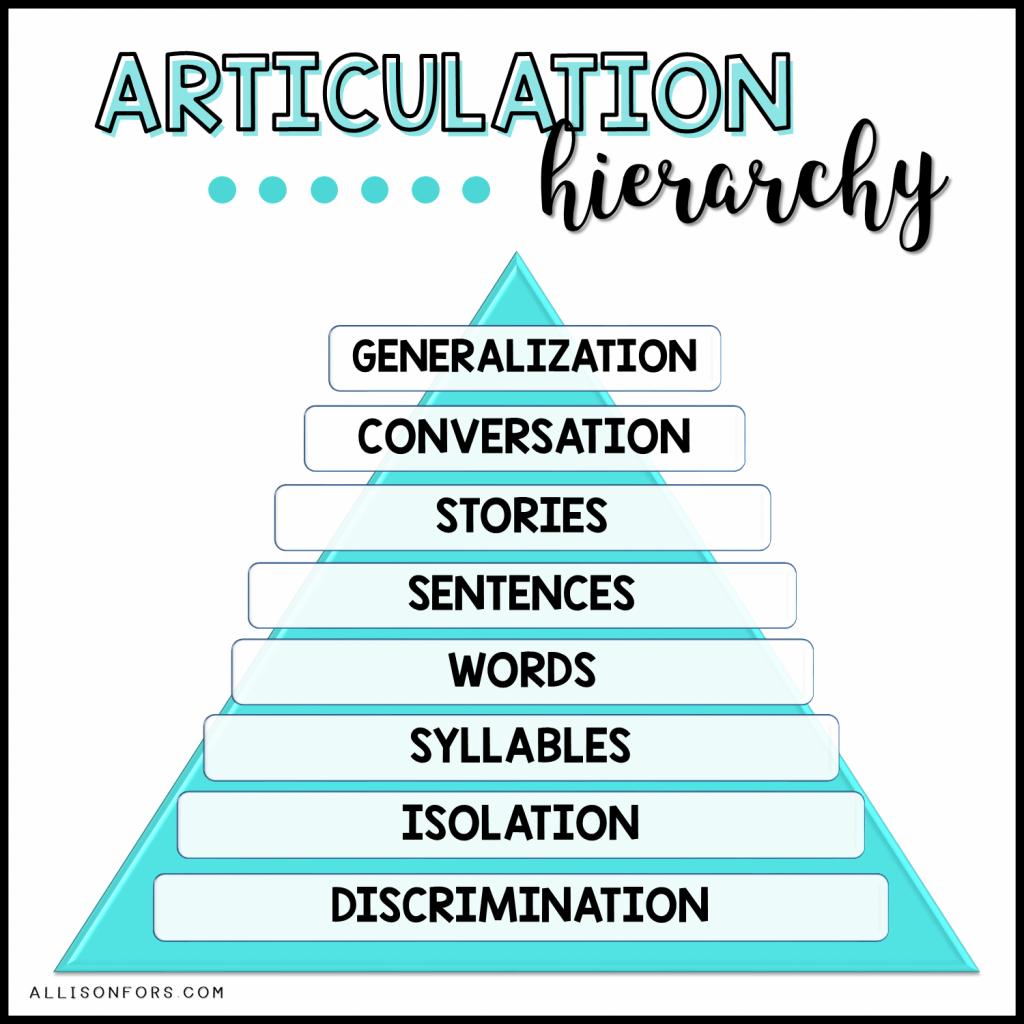 Articulation Hierarchy
